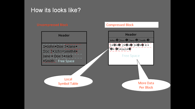 Oracle Compression: Concepts & Usage « All about Database