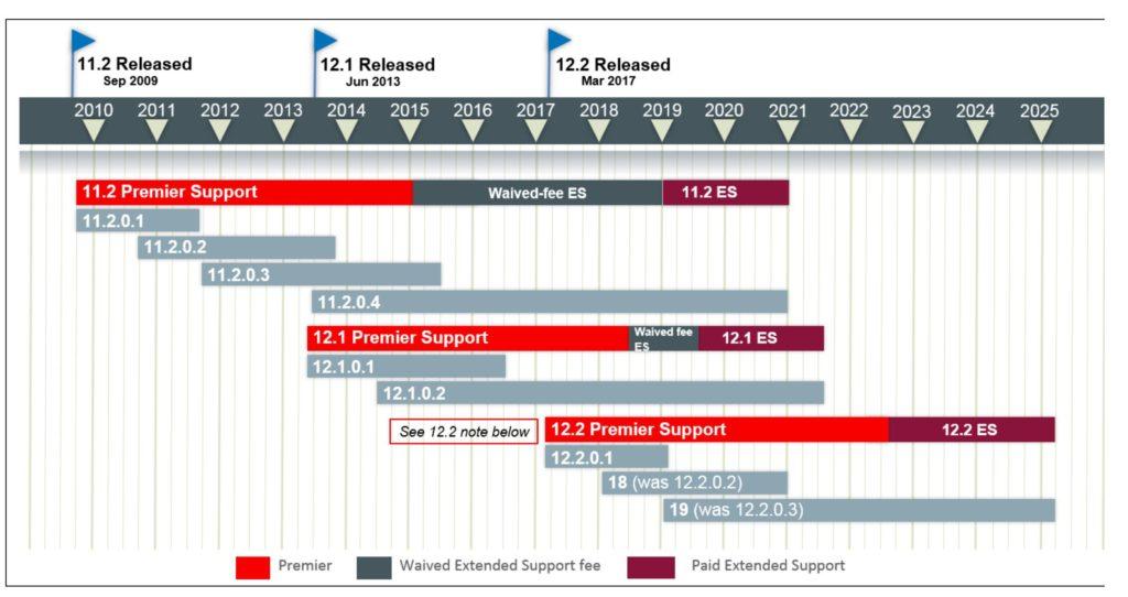 18c roadmap